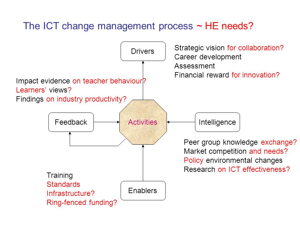 The ICT change management process ~ HE needs