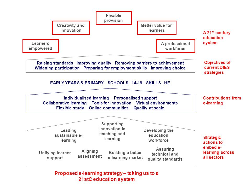 Proposed e-learning strategy – taking us to a 21stC education system