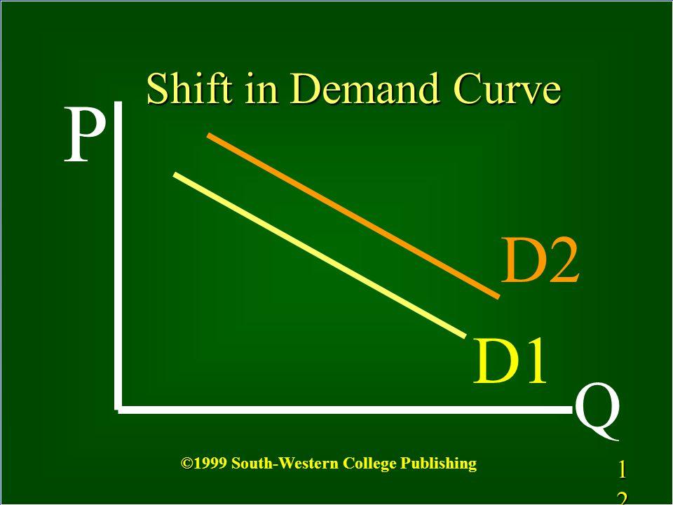 P D2 D1 Q Shift in Demand Curve 1212