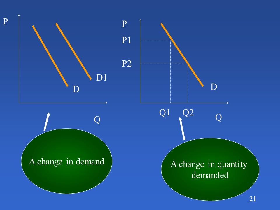 P P P1 P2 D1 D D Q1 Q2 Q Q A change in demand A change in quantity demanded