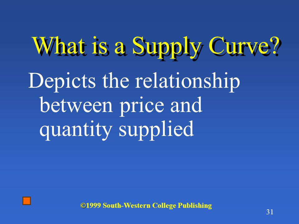 What is a Supply Curve. Depicts the relationship between price and quantity supplied.