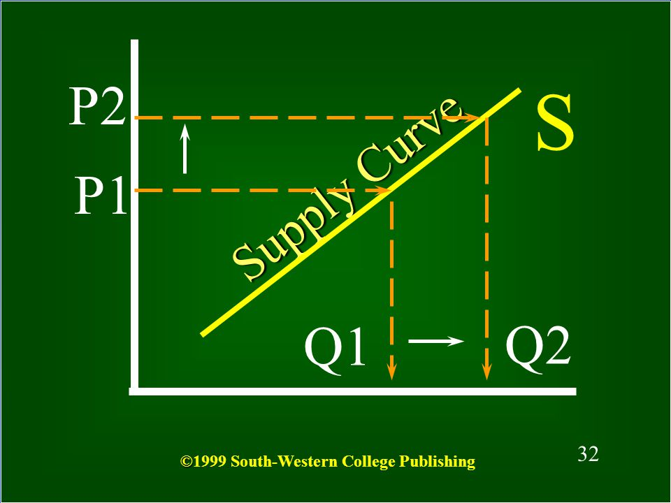 P2 S Supply Curve P1 Q1 Q2 32 ©1999 South-Western College Publishing