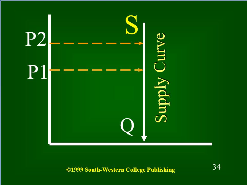 S P2 P1 Supply Curve Q 34 ©1999 South-Western College Publishing