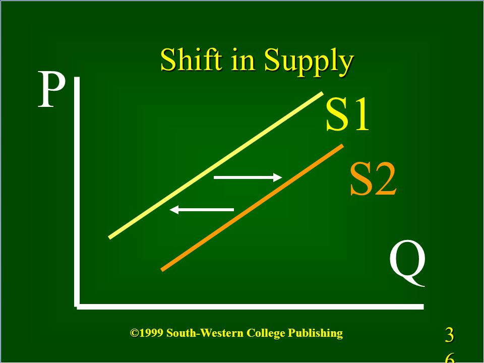 Shift in Supply P S1 S2 Q 3636 ©1999 South-Western College Publishing