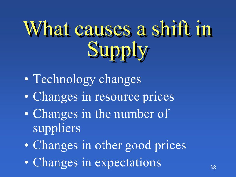 What causes a shift in Supply