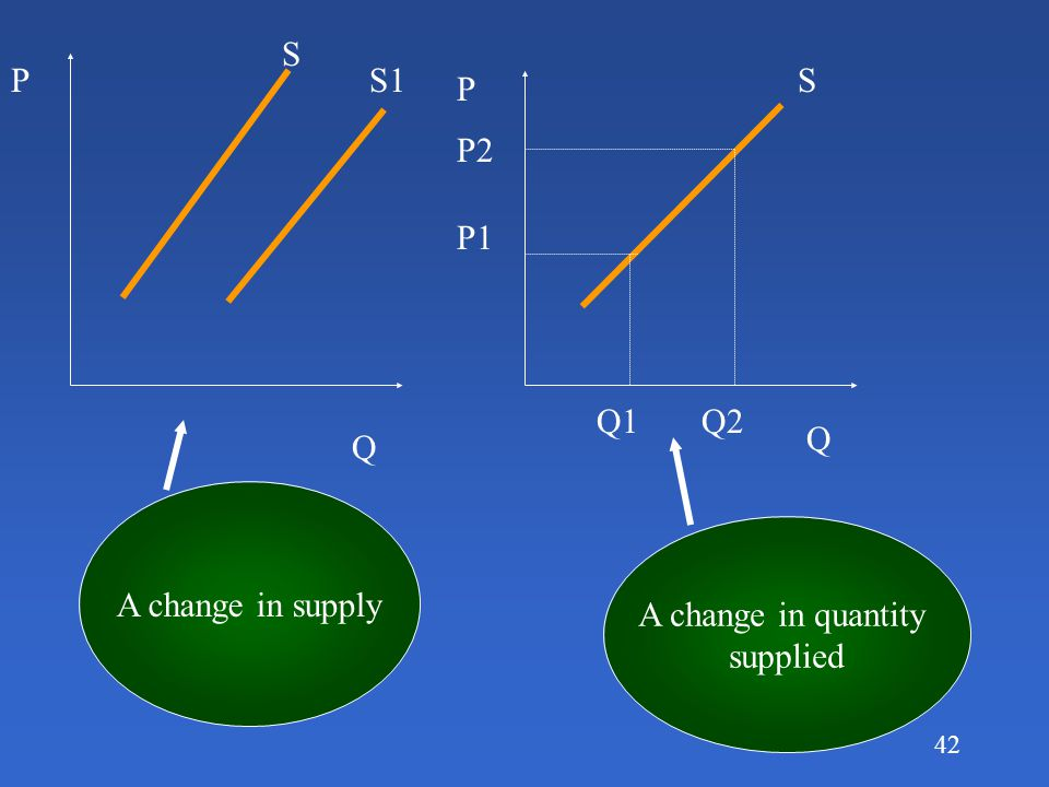 S P S1 S P P2 P1 Q1 Q2 Q Q A change in supply A change in quantity supplied