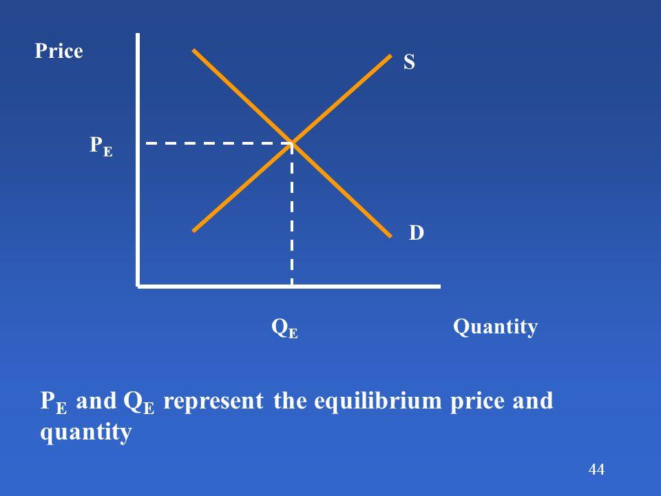 PE and QE represent the equilibrium price and quantity