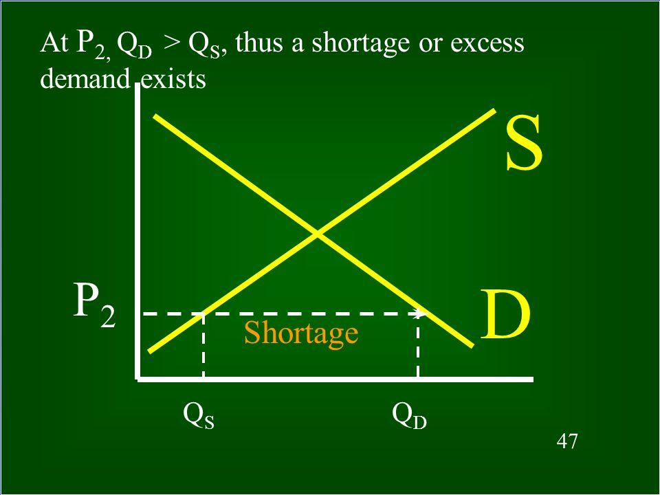 At P2, QD > QS, thus a shortage or excess demand exists