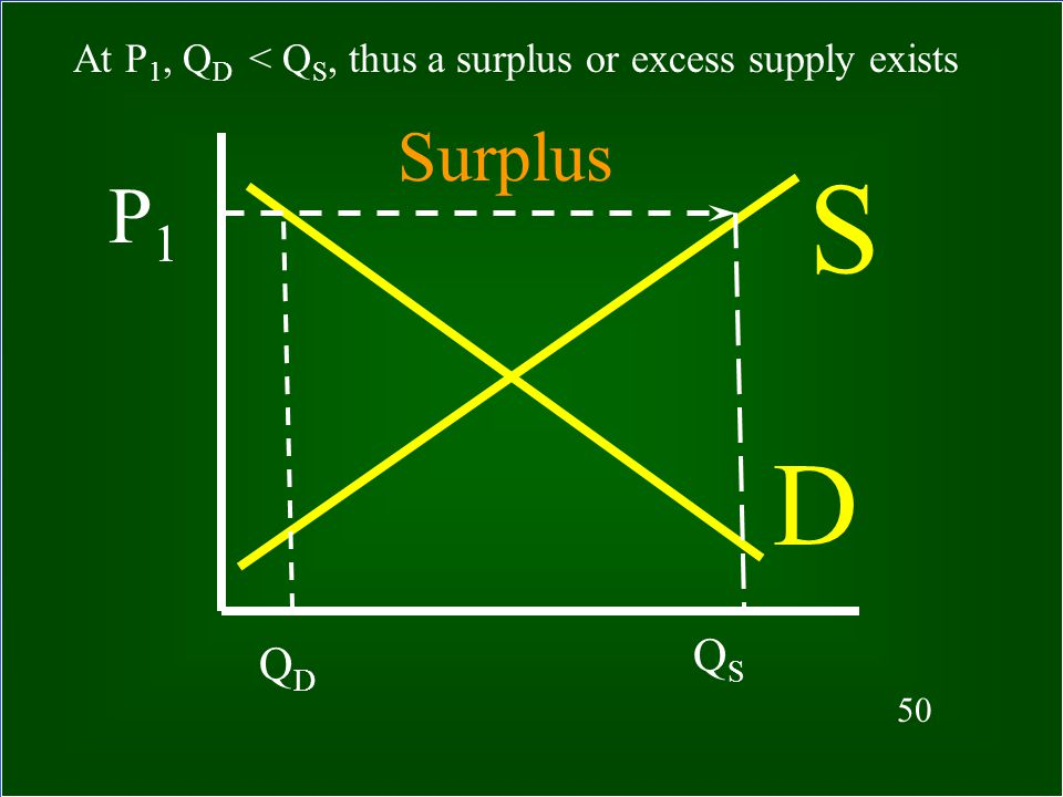 At P1, QD < QS, thus a surplus or excess supply exists