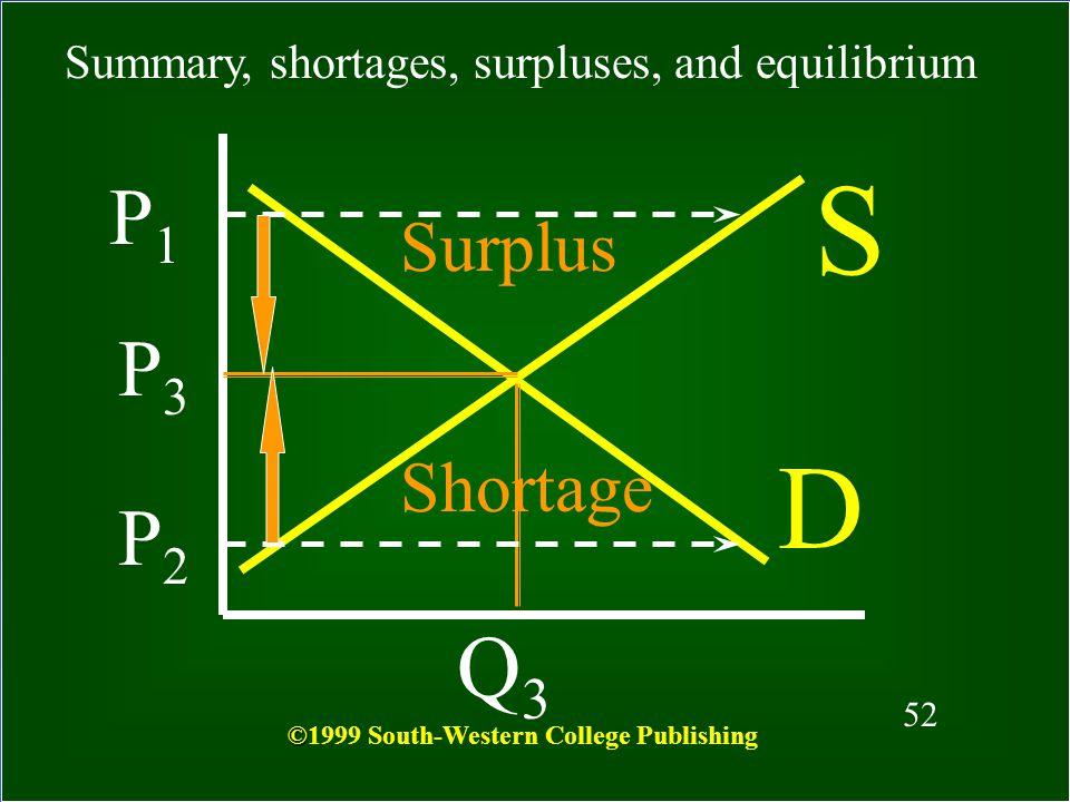 S D Q3 P1 P3 P2 Surplus Shortage