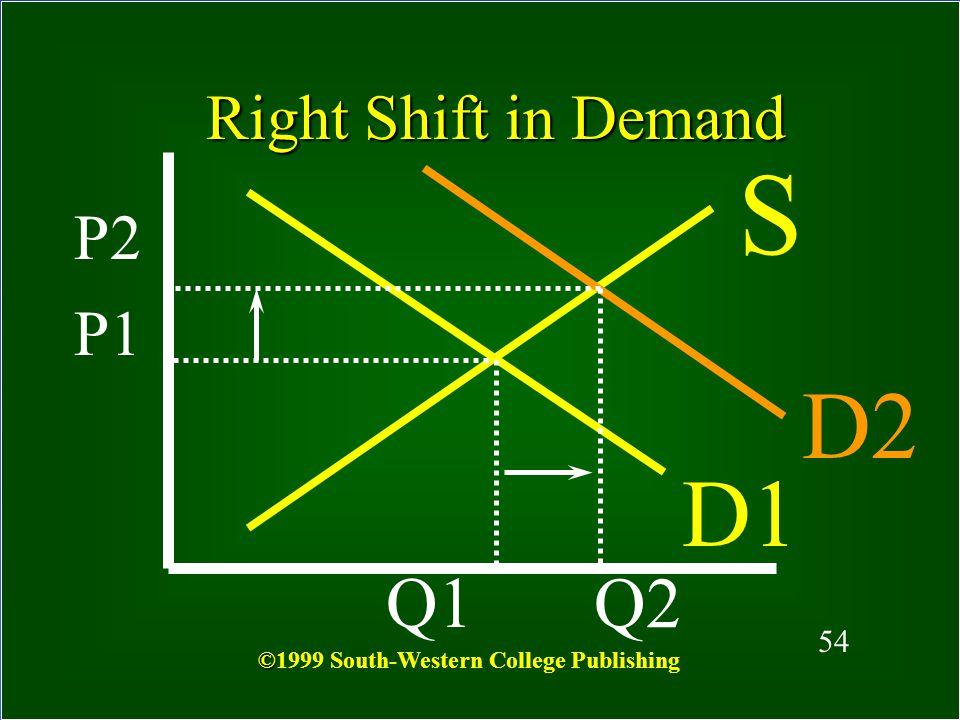 S D2 D1 Q1 Q2 Right Shift in Demand P2 P1 54
