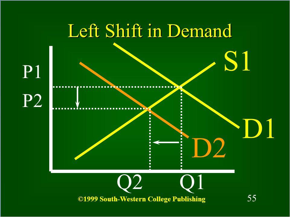 S1 D1 D2 Q2 Q1 Left Shift in Demand P1 P2 55