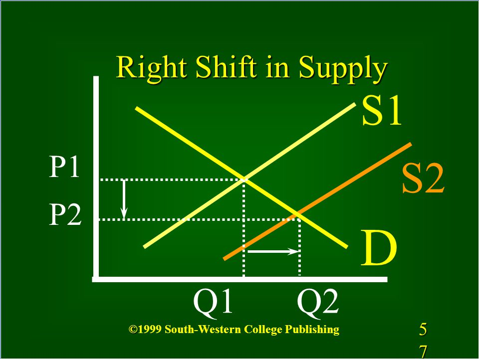 D S1 S2 Q1 Q2 Right Shift in Supply P1 P2 5757
