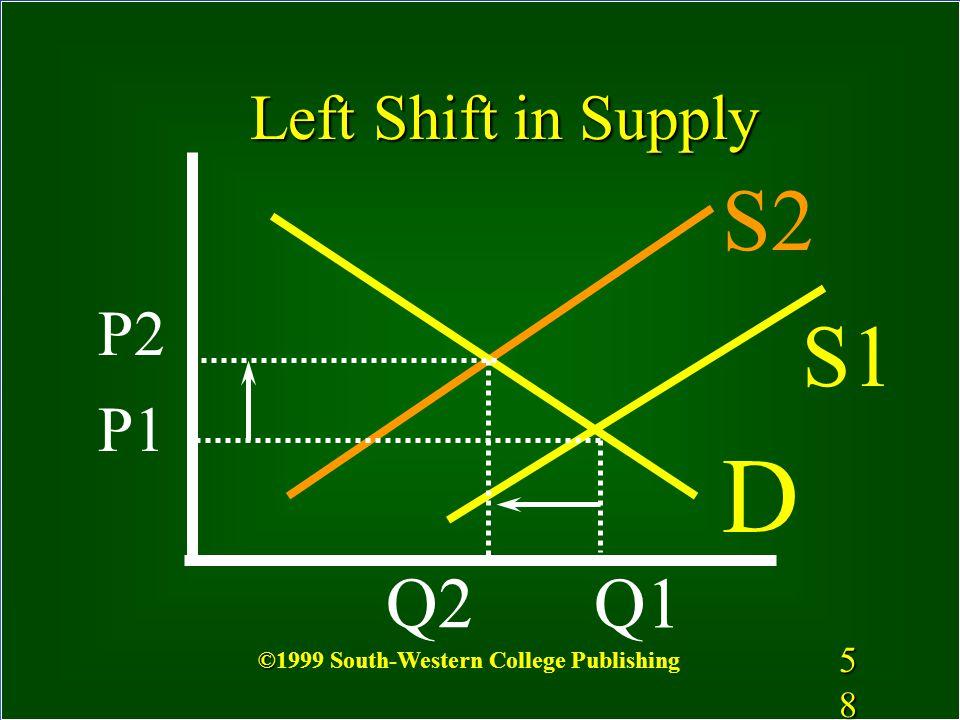 D S2 S1 Q2 Q1 Left Shift in Supply P2 P1 5858