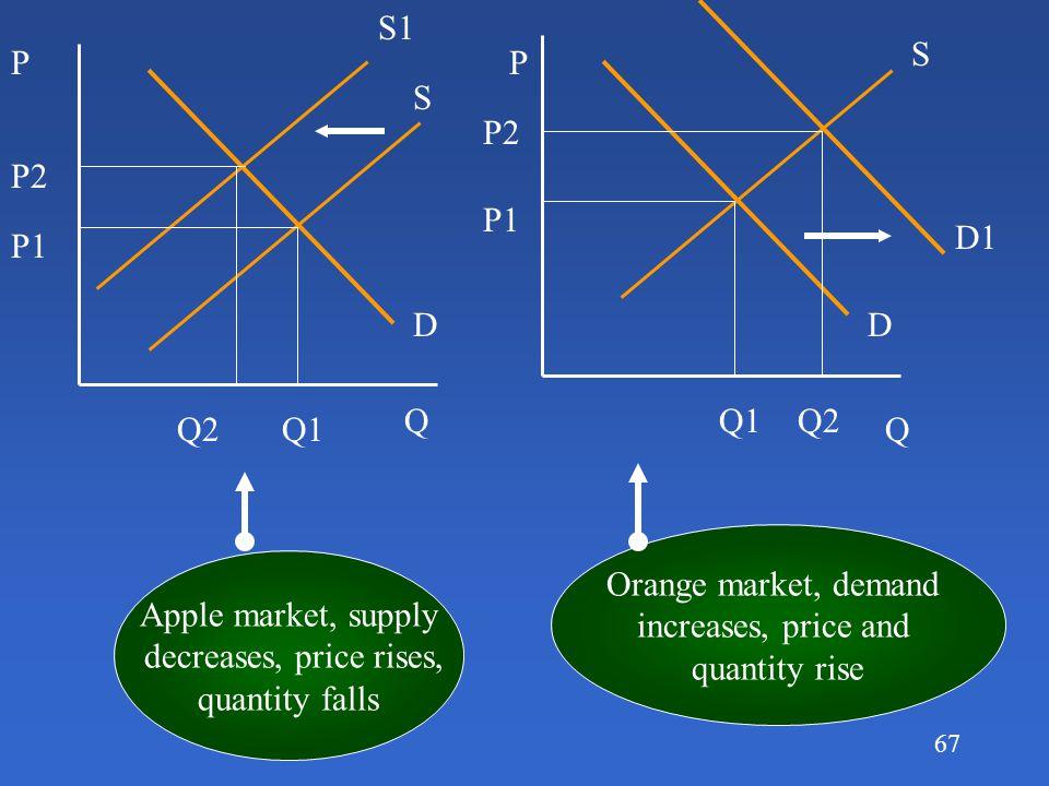 S1 S. P. P. S. P2. P2. P1. D1. P1. D. D. Q. Q1. Q2. Q2. Q1. Q. Orange market, demand.