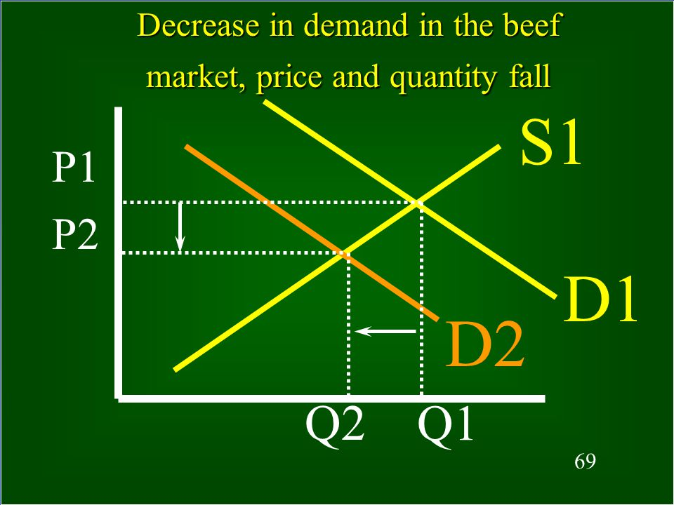 Decrease in demand in the beef market, price and quantity fall
