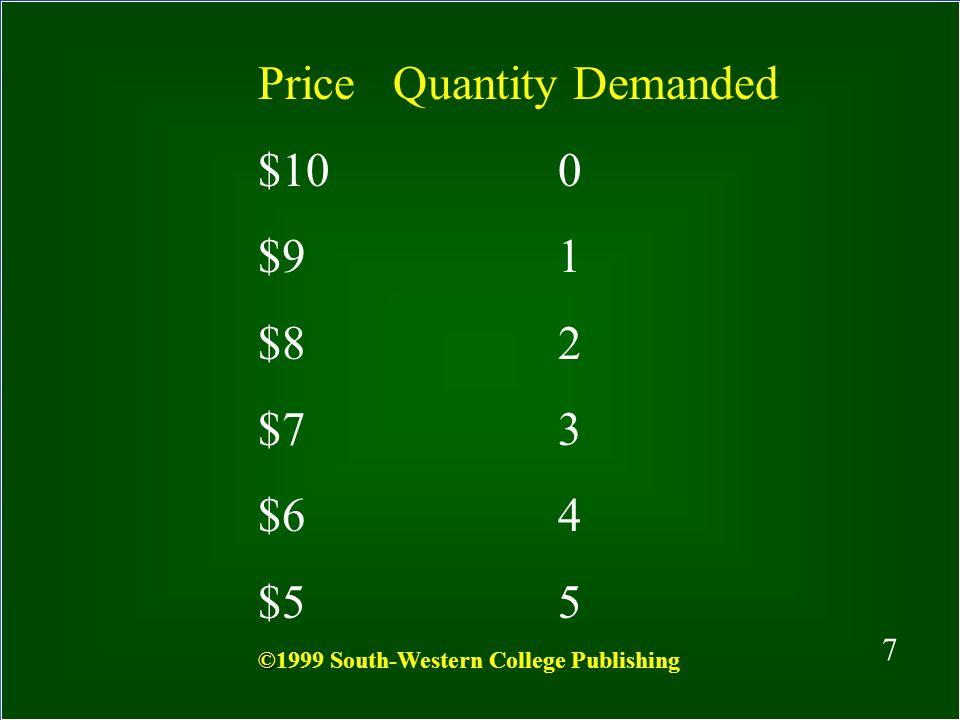 Price Quantity Demanded $10 0 $9 1 $8 2 $7 3 $6 4 $5 5