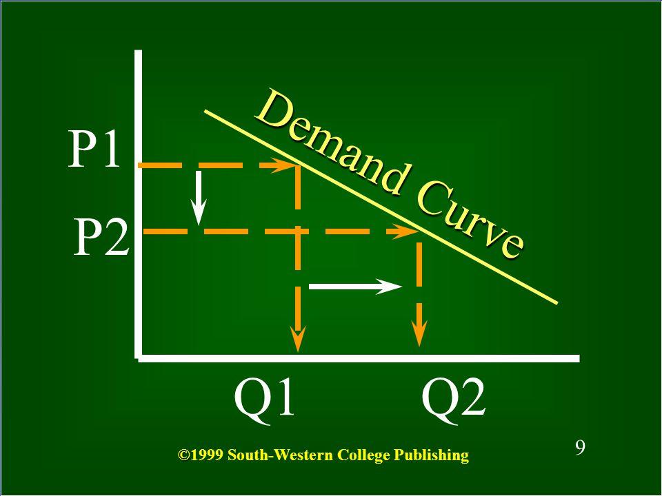 P1 Demand Curve P2 Q1 Q2 9 ©1999 South-Western College Publishing