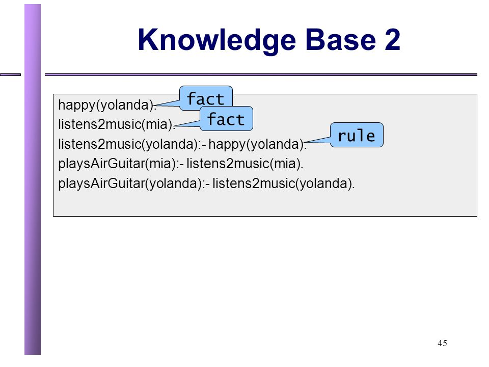 Knowledge Base 2 fact fact rule happy(yolanda). listens2music(mia).