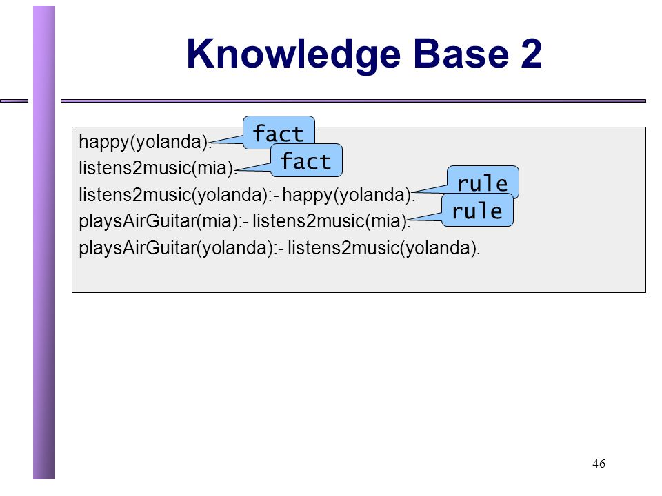 Knowledge Base 2 fact fact rule rule happy(yolanda).