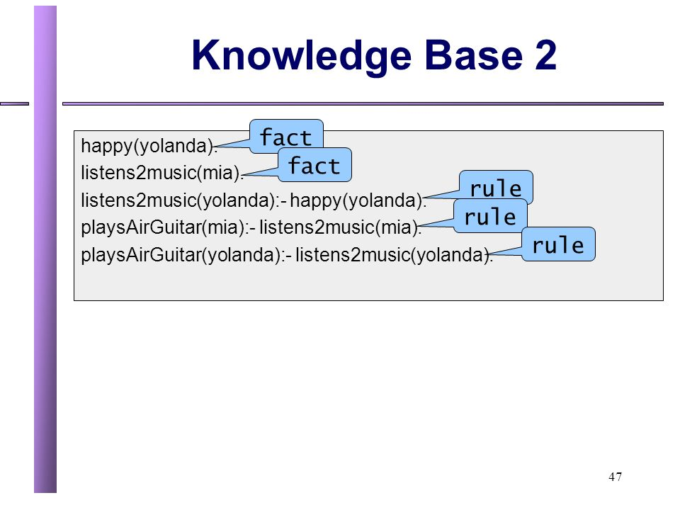 Knowledge Base 2 fact fact rule rule rule happy(yolanda).