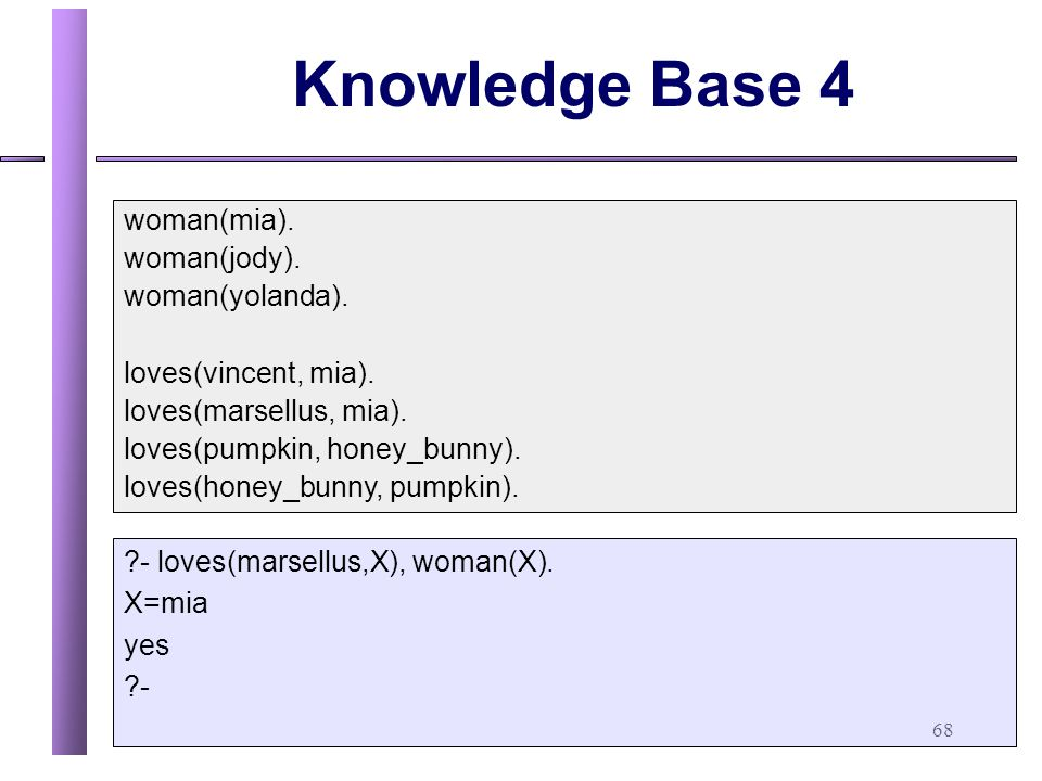 Knowledge Base 4 woman(mia). woman(jody). woman(yolanda).