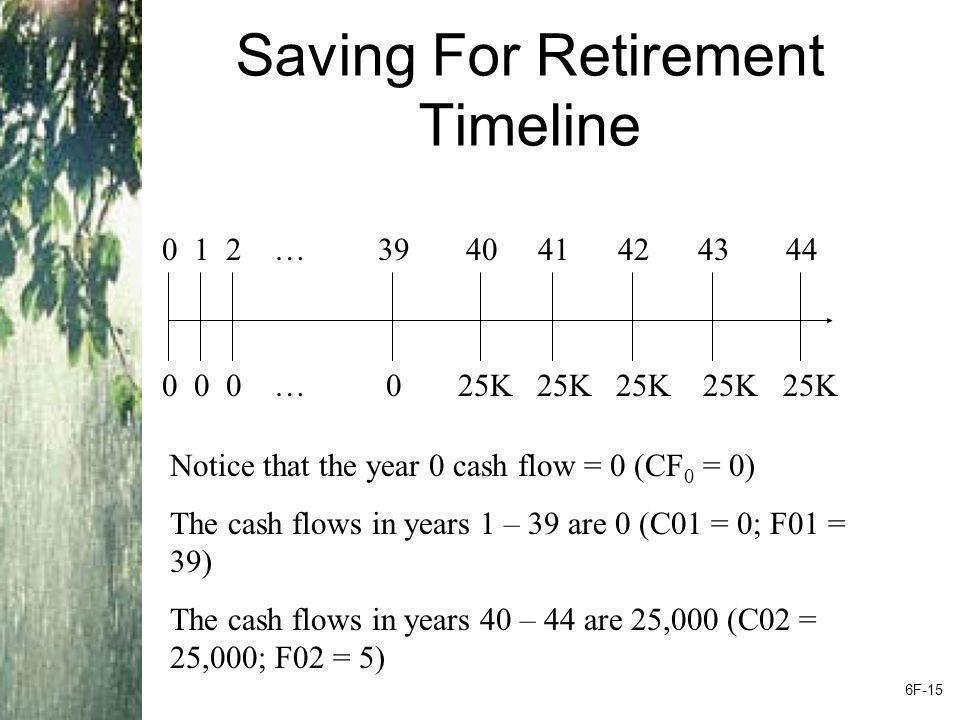 Saving For Retirement Timeline