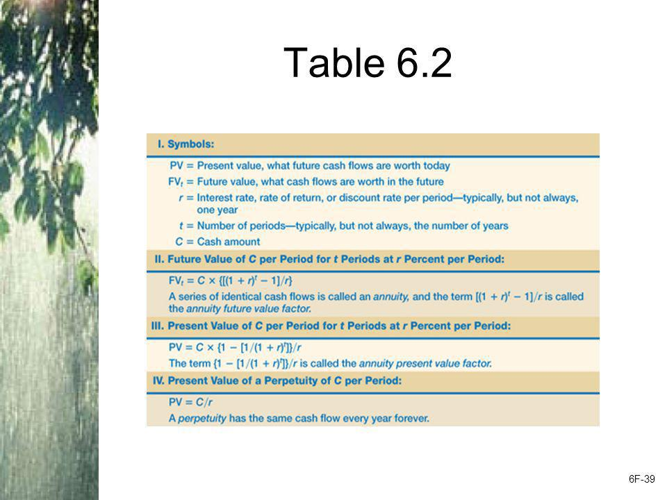 Table 6.2 6F-39