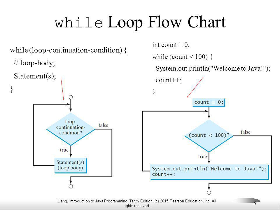 while Loop Flow Chart while (loop-continuation-condition) {