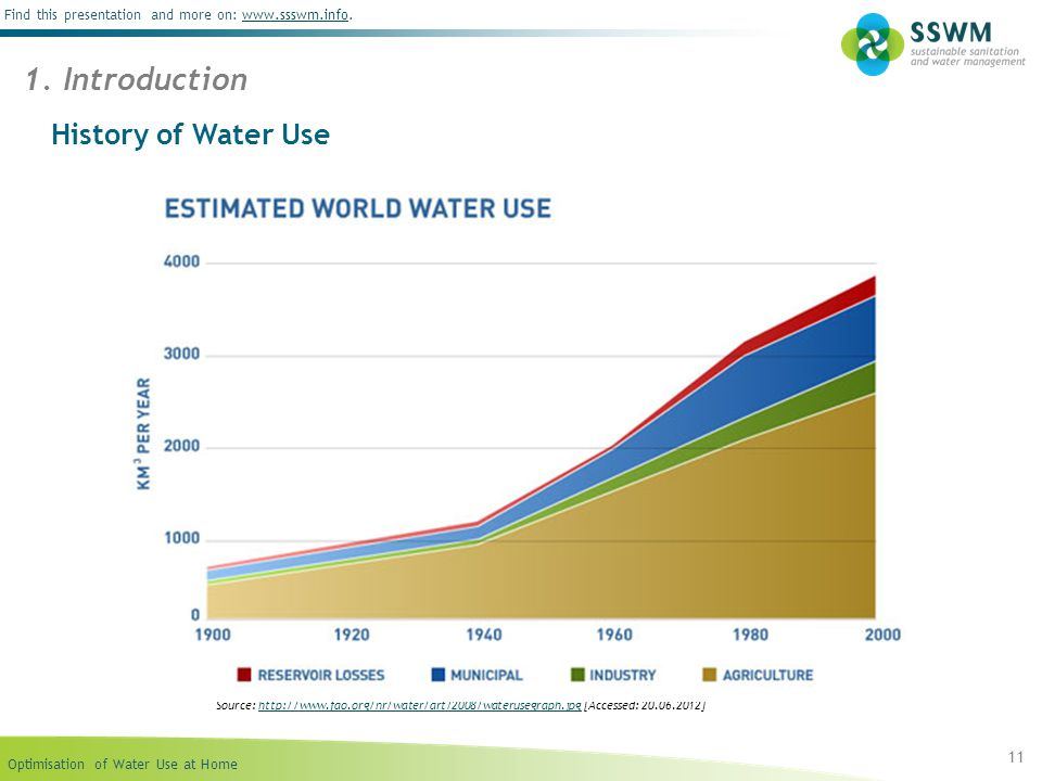 1. Introduction History of Water Use