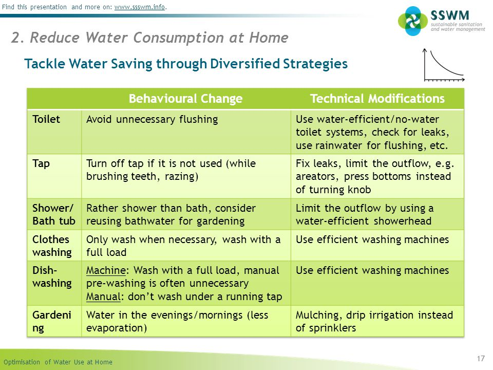 Tackle Water Saving through Diversified Strategies