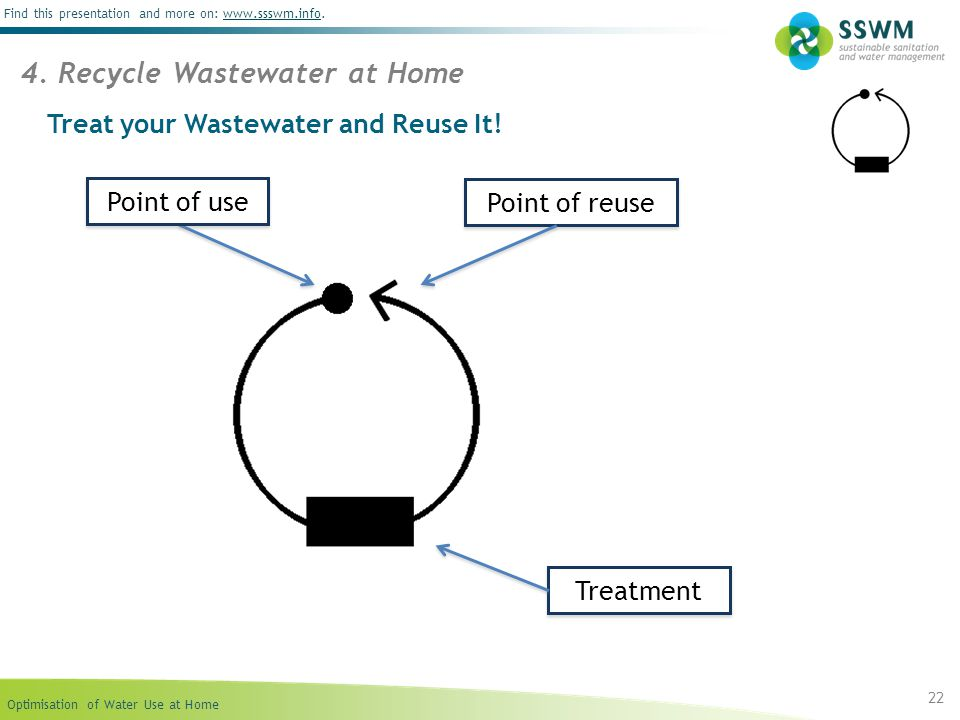 Treat your Wastewater and Reuse It!