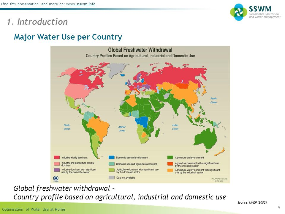 Major Water Use per Country