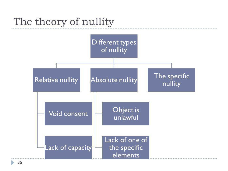 The theory of nullity Different types of nullity Relative nullity