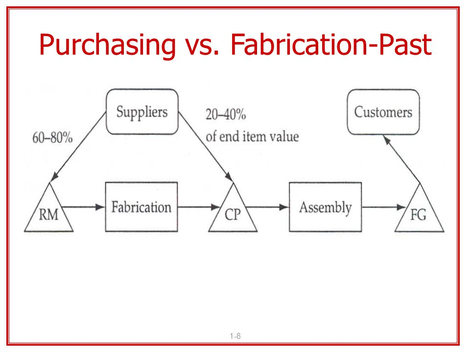 Purchasing vs. Fabrication-Past