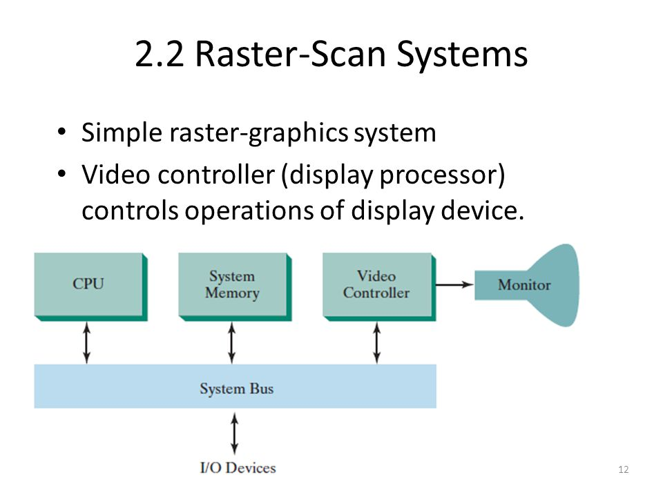 2.2 Raster-Scan Systems Simple raster-graphics system