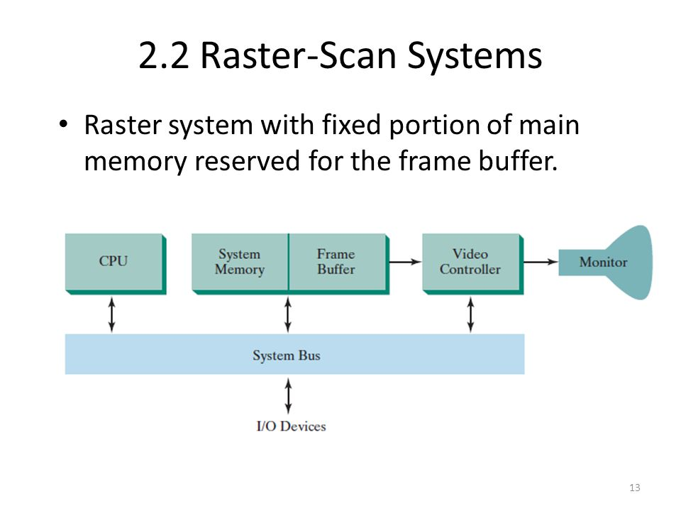 2.2 Raster-Scan Systems Raster system with fixed portion of main memory reserved for the frame buffer.