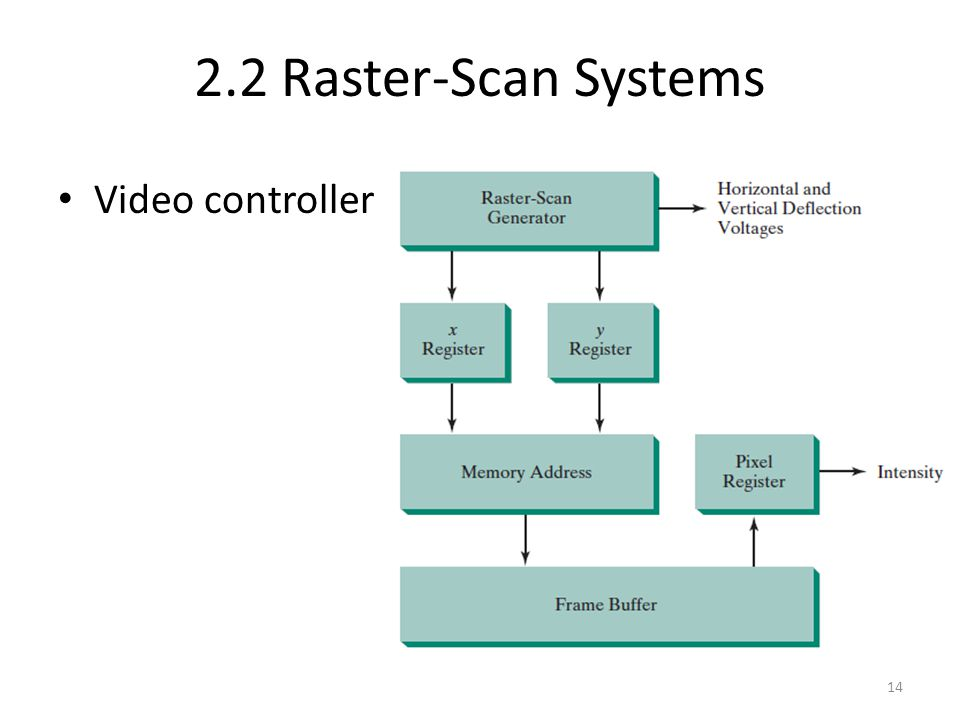 2.2 Raster-Scan Systems Video controller