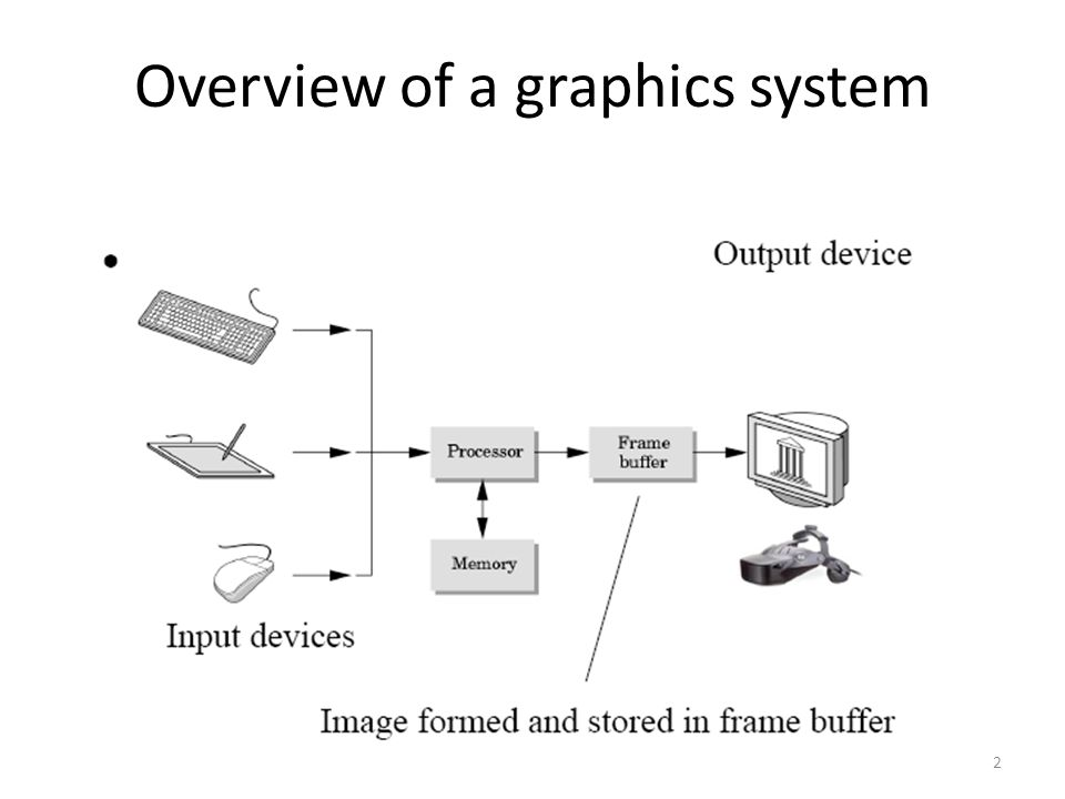 Overview of a graphics system