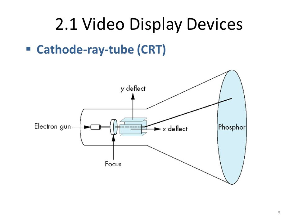 2.1 Video Display Devices Cathode-ray-tube (CRT)