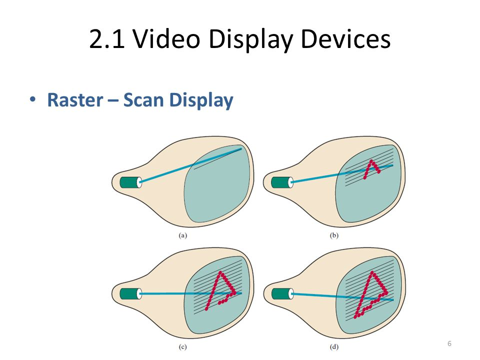 2.1 Video Display Devices Raster – Scan Display