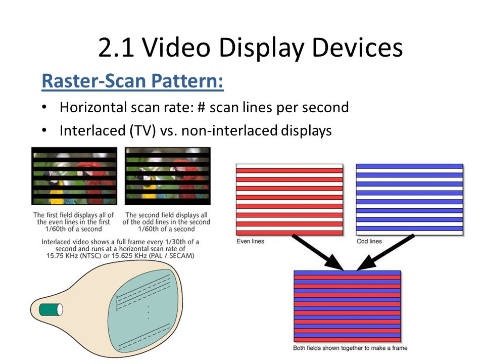 2.1 Video Display Devices Raster-Scan Pattern:
