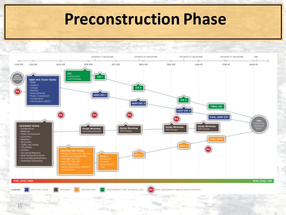Preconstruction Phase