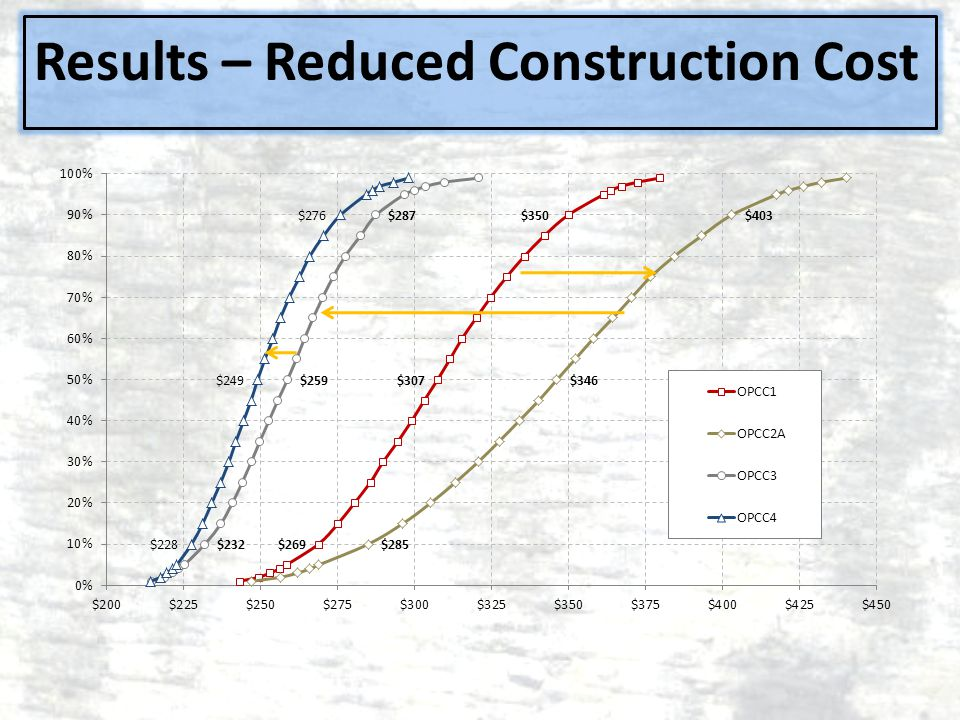 Results – Reduced Construction Cost