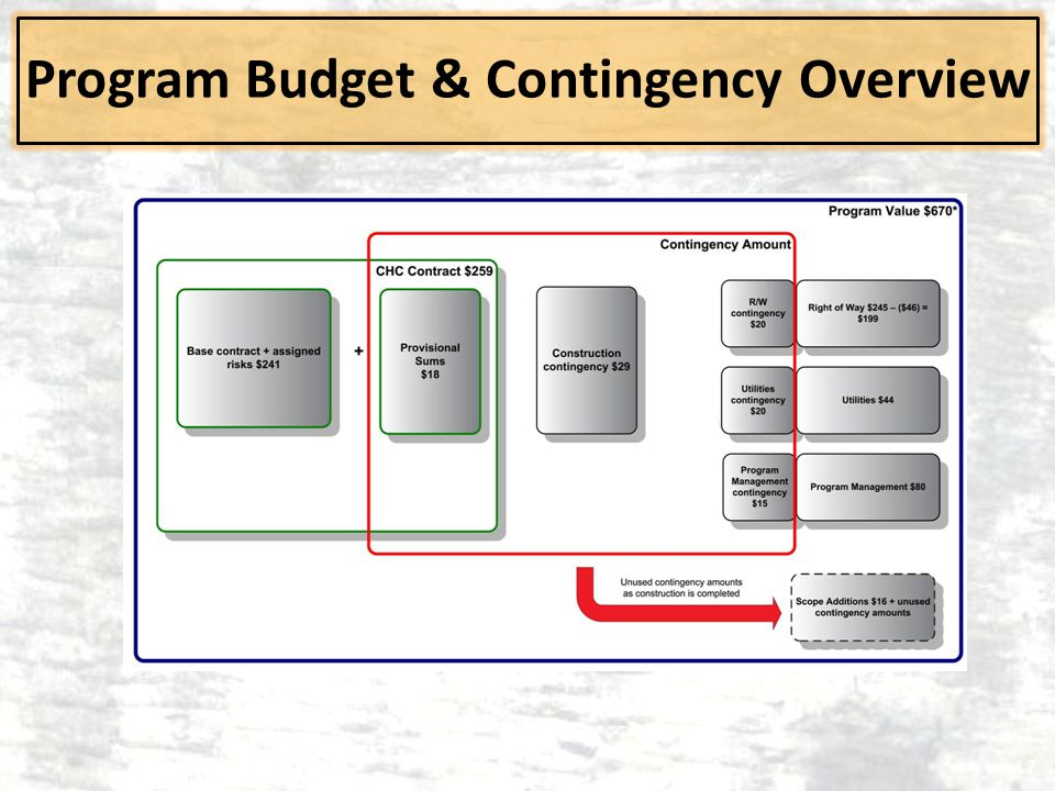 Program Budget & Contingency Overview