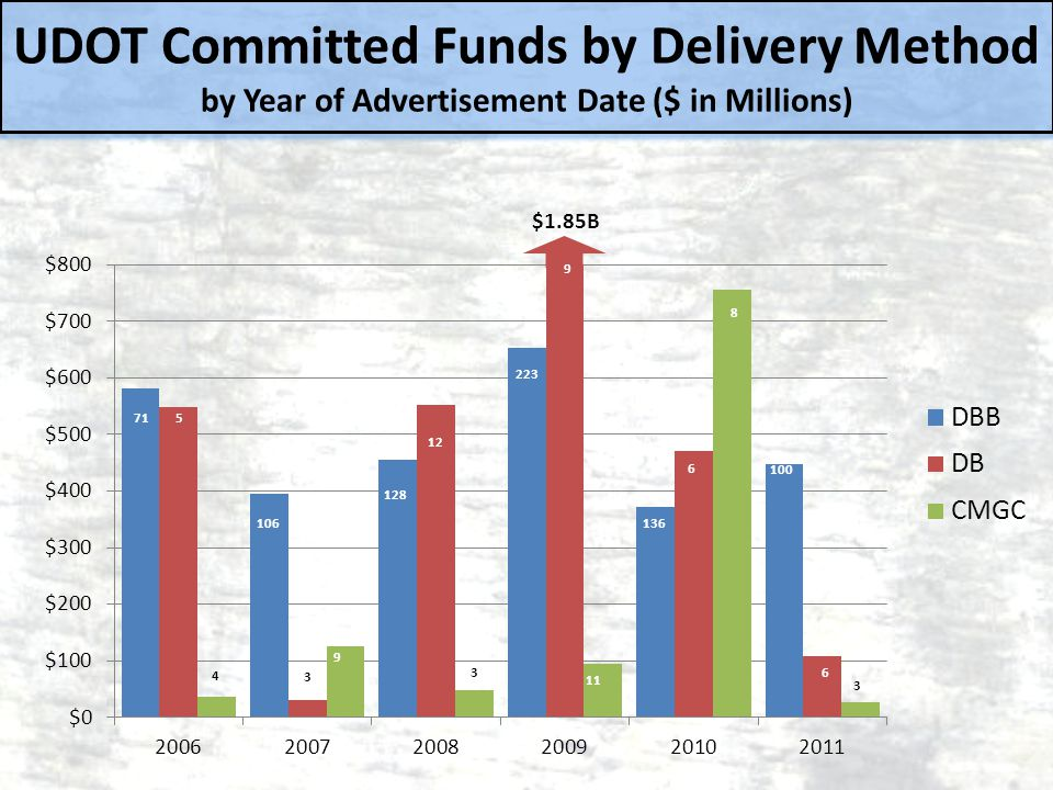 UDOT Committed Funds by Delivery Method by Year of Advertisement Date ($ in Millions)