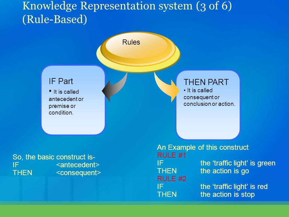 Knowledge Representation system (3 of 6) (Rule-Based)