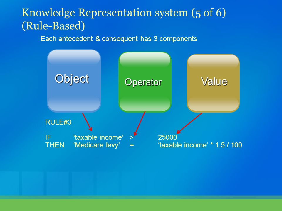Object Knowledge Representation system (5 of 6) (Rule-Based) Value