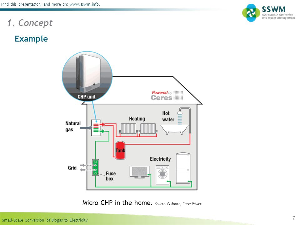 1. Concept Example Micro CHP in the home. Source: P. Bance, Ceres Power