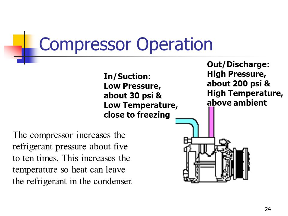 Compressor Operation Out/Discharge: High Pressure, about 200 psi & High Temperature, above ambient.